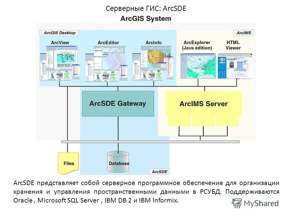 Серверные ГИС: ArcSDE ArcSDE представляет собой серверное программное обеспечение для организации хранения и управления пространственными данными в РСУБД. Поддерживаются Oracle, Microsoft SQL Server, IBM DB 2 и IBM Informix.