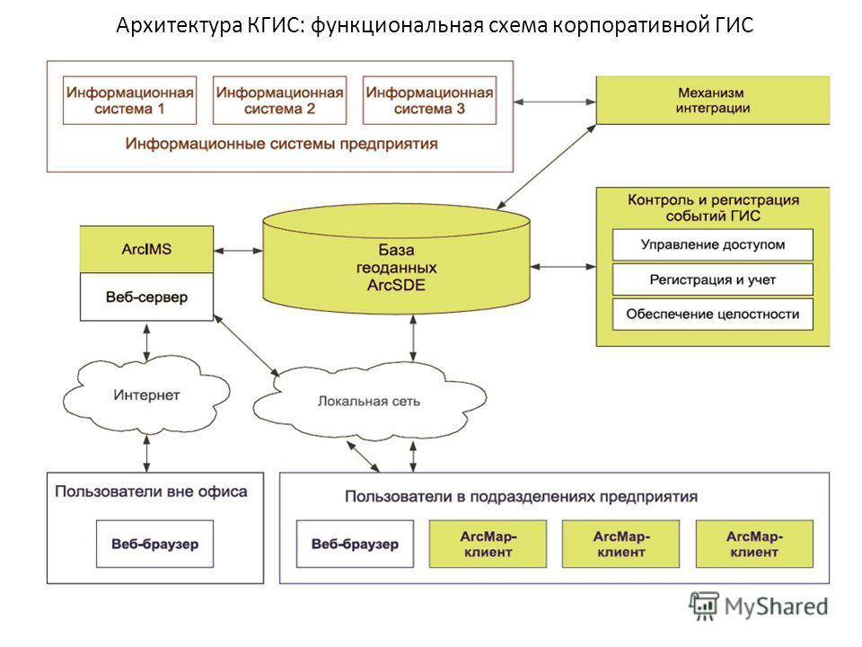 Архитектура КГИС: функциональная схема корпоративной ГИС