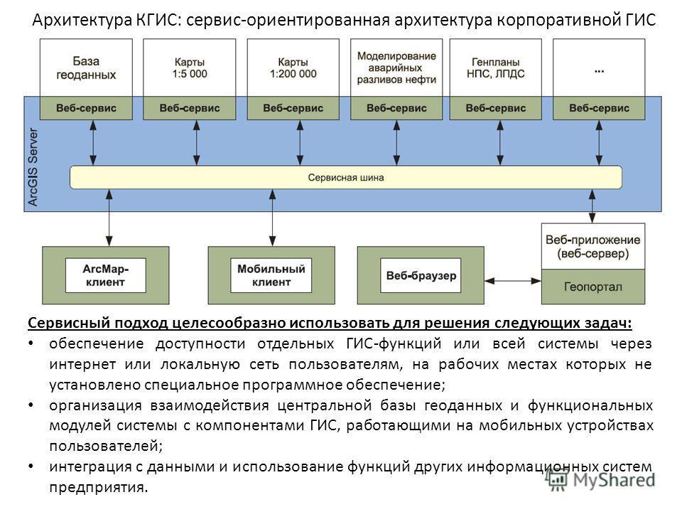 Архитектура КГИС: сервис-ориентированная архитектура корпоративной ГИС Сервисный подход целесообразно использовать для решения следующих задач: обеспечение доступности отдельных ГИС-функций или всей системы через интернет или локальную сеть пользоват