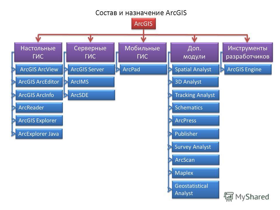 Состав и назначение ArcGIS