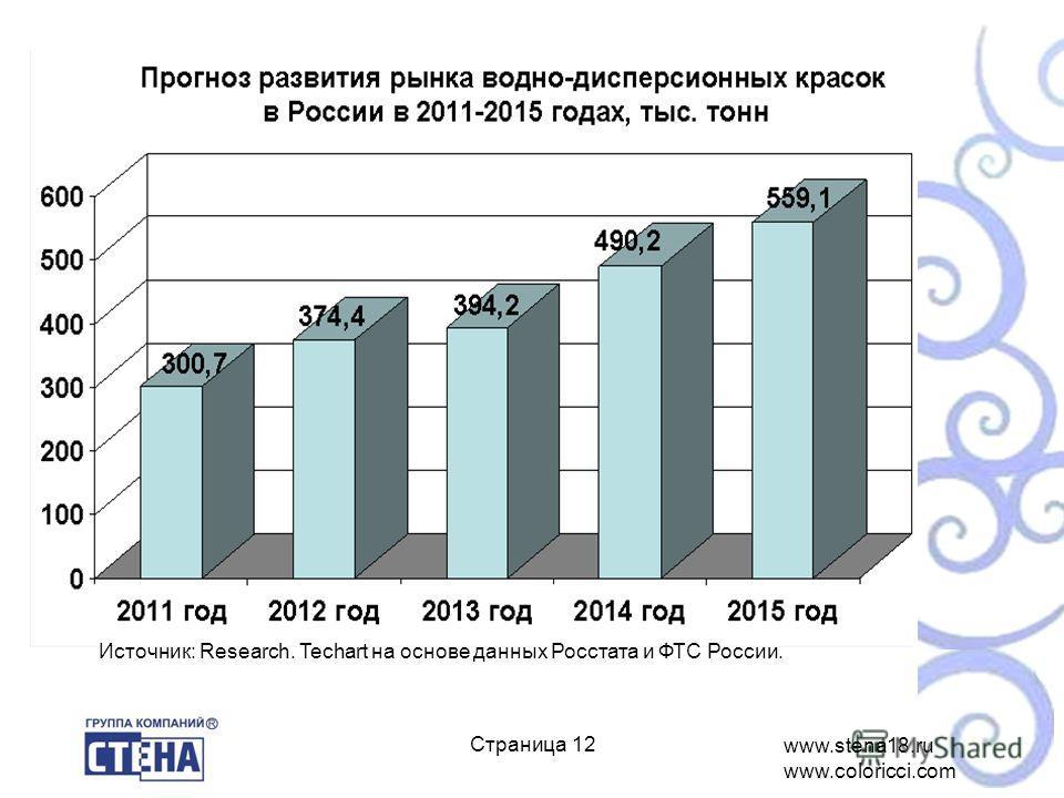 www.stena18.ru www.coloricci.com ё Страница 12 Источник: Research. Techart на основе данных Росстата и ФТС России.