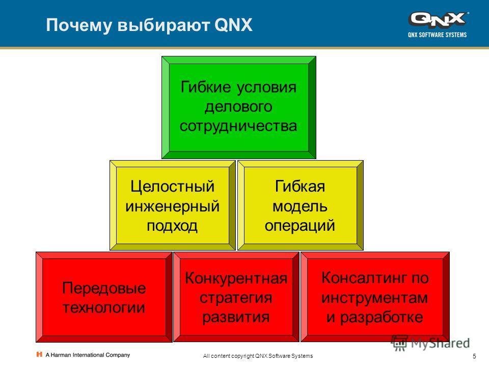 5 All content copyright QNX Software Systems Почему выбирают QNX Целостный инженерный подход Гибкая модель операций Гибкие условия делового сотрудничества Передовые технологии Конкурентная стратегия развития Консалтинг по инструментам и разработке