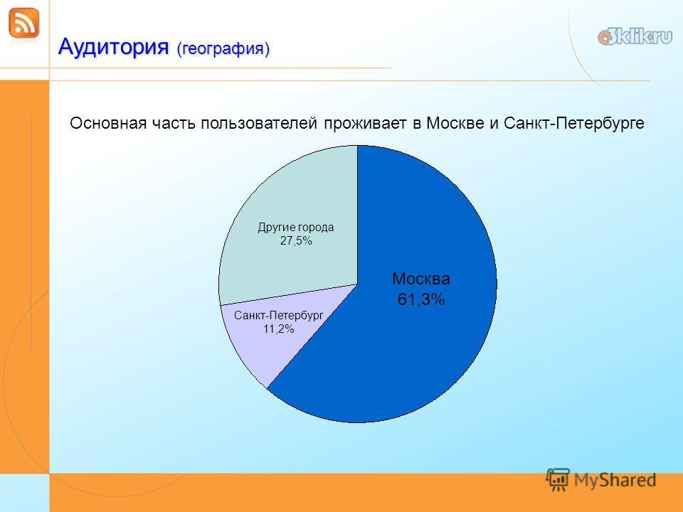 Аудитория (география) Москва 61,3% Санкт-Петербург 11,2% Другие города 27,5% Основная часть пользователей проживает в Москве и Санкт-Петербурге