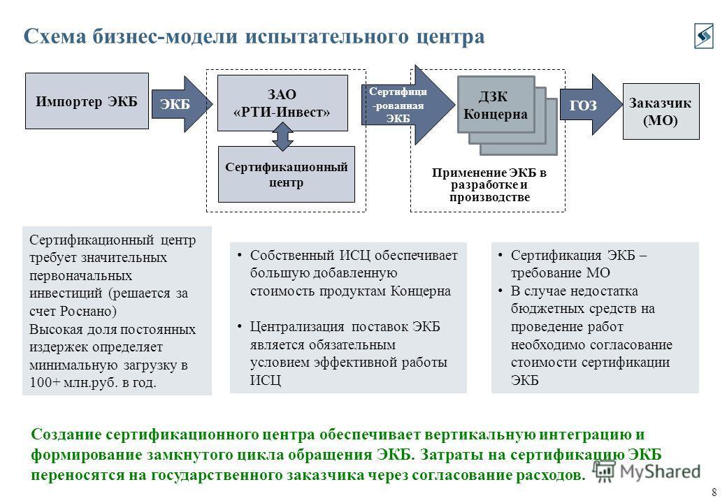 8 Схема бизнес-модели испытательного центра Создание сертификационного центра обеспечивает вертикальную интеграцию и формирование замкнутого цикла обращения ЭКБ. Затраты на сертификацию ЭКБ переносятся на государственного заказчика через согласование