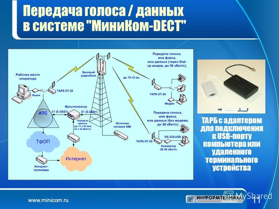 www.minicom.ru 11 Передача голоса / данных в системе МиниКом-DECT ТАРБ с адаптером для подключения к USB-порту компьютера или удаленного терминального устройства