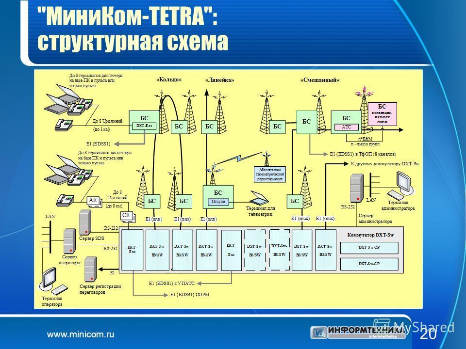 www.minicom.ru 20 МиниКом-TETRA: структурная схема