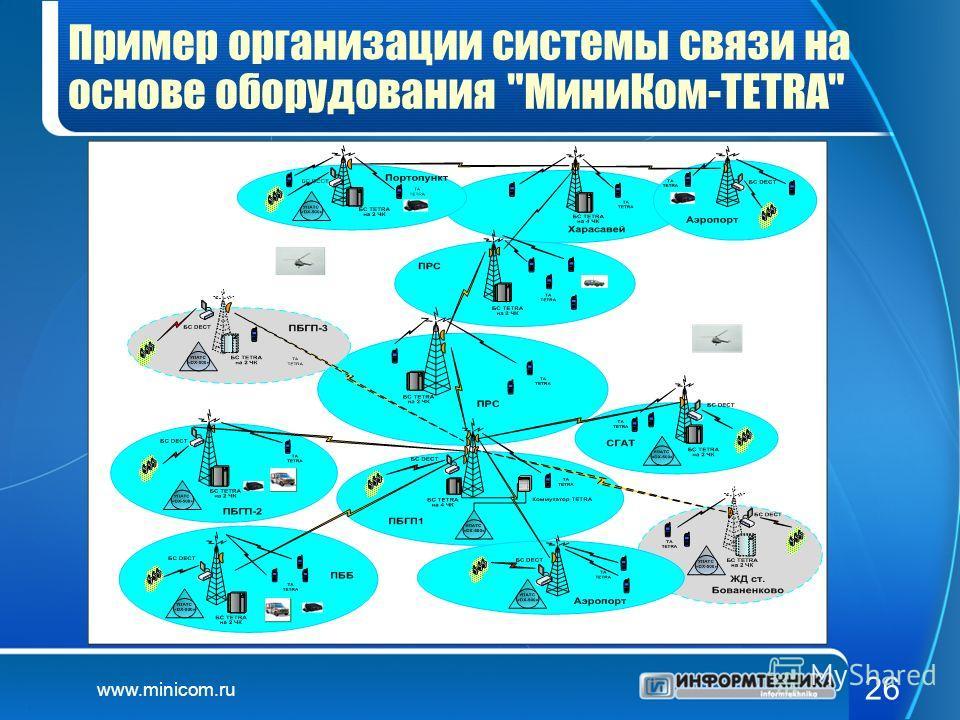 www.minicom.ru 26 Пример организации системы связи на основе оборудования МиниКом-TETRA