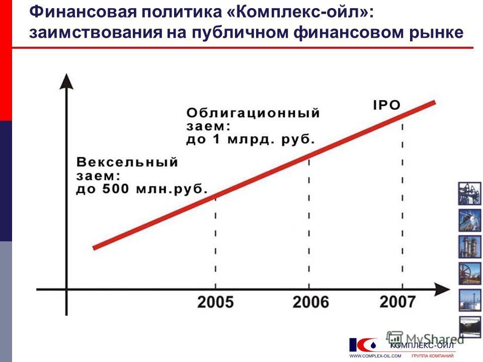 Финансовая политика «Комплекс-ойл»: заимствования на публичном финансовом рынке
