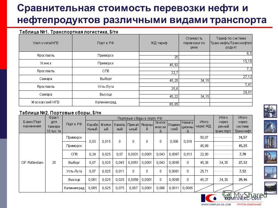 Сравнительная стоимость перевозки нефти и нефтепродуктов различными видами транспорта Таблица 1. Транспортная логистика, $/тн Таблица 2. Портовые сборы, $/тн