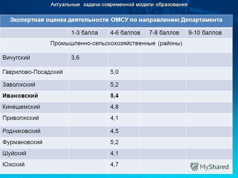 Актуальные задачи современной модели образования Экспертная оценка деятельности ОМСУ по направлению Департамента 1-3 балла4-6 баллов7-8 баллов9-10 баллов Промышленно-сельскохозяйственные (районы) Вичугский3,6 Гаврилово-Посадский5,0 Заволжский5,2 Иван