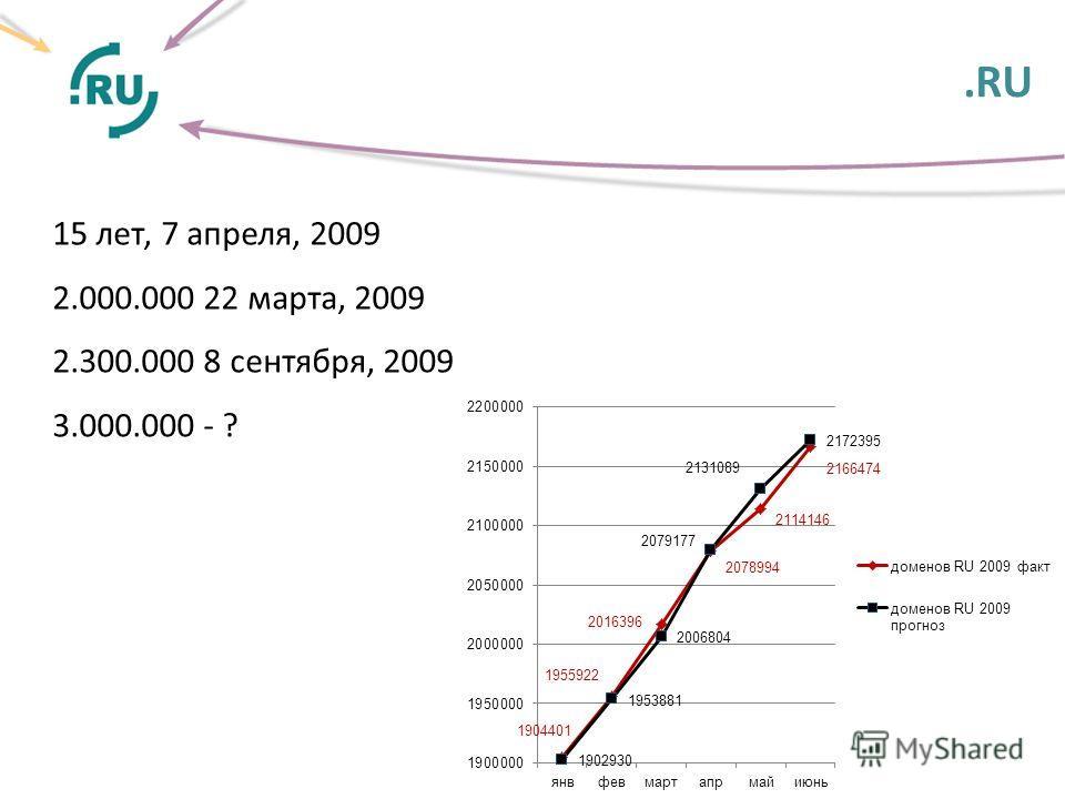 .RU. 15 лет, 7 апреля, 2009 2.000.000 22 марта, 2009 2.300.000 8 сентября, 2009 3.000.000 - ?