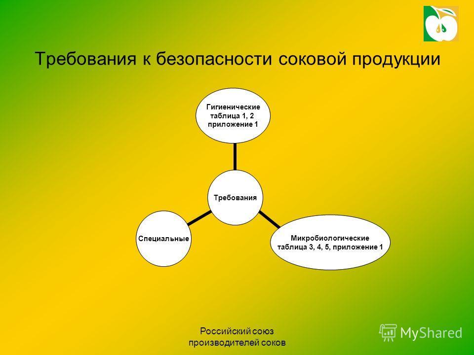 Российский союз производителей соков Требования к безопасности соковой продукции Требования Гигиенические таблица 1, 2 приложение 1 Микробиологические таблица 3, 4, 5, приложение 1 Специальные
