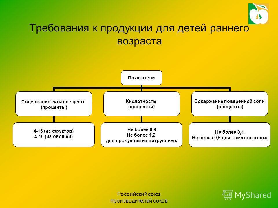 Российский союз производителей соков Требования к продукции для детей раннего возраста Показатели Содержание сухих веществ (проценты) 4-16 (из фруктов) 4-10 (из овощей) Кислотность (проценты) Не более 0,8 Не более 1,2 для продукции из цитрусовых Соде