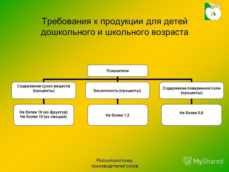 Российский союз производителей соков Требования к продукции для детей дошкольного и школьного возраста Показатели Содержание сухих веществ (проценты) Не более 16 (из фруктов) Не более 10 (из овощей) Кислотность (проценты) Не более 1,3 Содержание пова