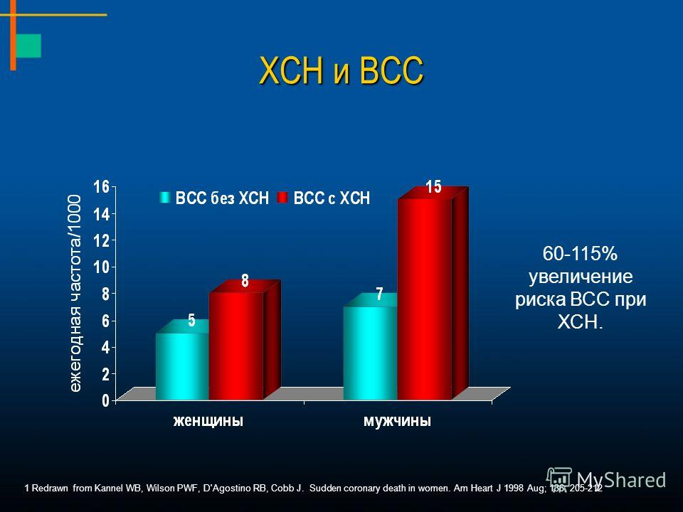 1 Redrawn from Kannel WB, Wilson PWF, D'Agostino RB, Cobb J. Sudden coronary death in women. Am Heart J 1998 Aug; 136: 205-212 60-115% увеличение риска ВСС при ХСН.