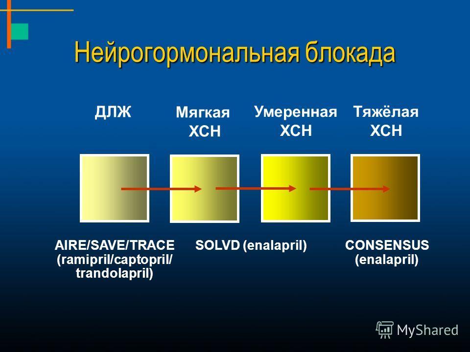 Умеренная ХСН Тяжёлая ХСН Мягкая ХСН ДЛЖ SOLVD (enalapril)CONSENSUS (enalapril) AIRE/SAVE/TRACE (ramipril/captopril/ trandolapril) Нейрогормональная блокада