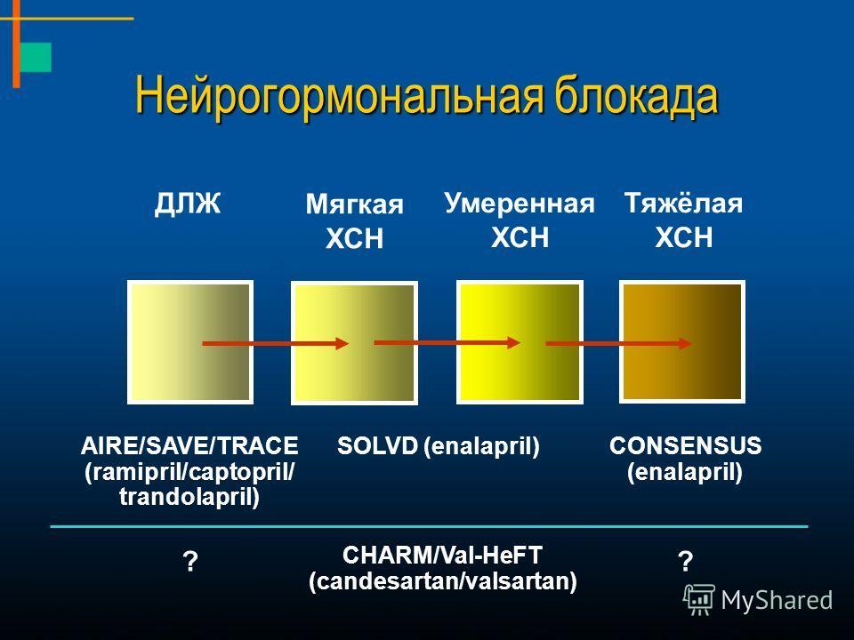 Умеренная ХСН Тяжёлая ХСН Мягкая ХСН ДЛЖ SOLVD (enalapril)CONSENSUS (enalapril) AIRE/SAVE/TRACE (ramipril/captopril/ trandolapril) CHARM/Val-HeFT (candesartan/valsartan) ?? Нейрогормональная блокада