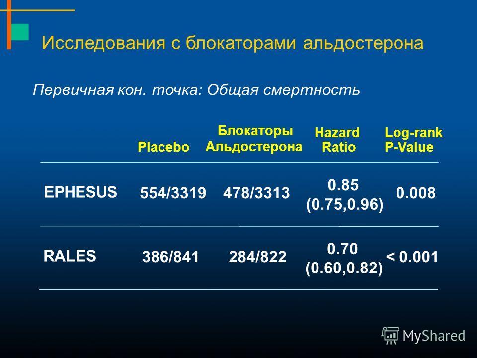 Исследования с блокаторами альдостерона 554/3319 478/3313 0.85 0.008 (0.75,0.96) HazardLog-rank Placebo Блокаторы Альдостерона RatioP-Value Первичная кон. точка: Общая смертность EPHESUS 284/822 386/841 0.70 < 0.001 (0.60,0.82) RALES