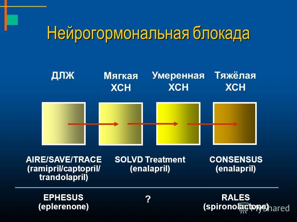 Умеренная ХСН Тяжёлая ХСН Мягкая ХСН ДЛЖ SOLVD Treatment (enalapril) CONSENSUS (enalapril) AIRE/SAVE/TRACE (ramipril/captopril/ trandolapril) RALES (spironolactone) EPHESUS (eplerenone) ? Нейрогормональная блокада