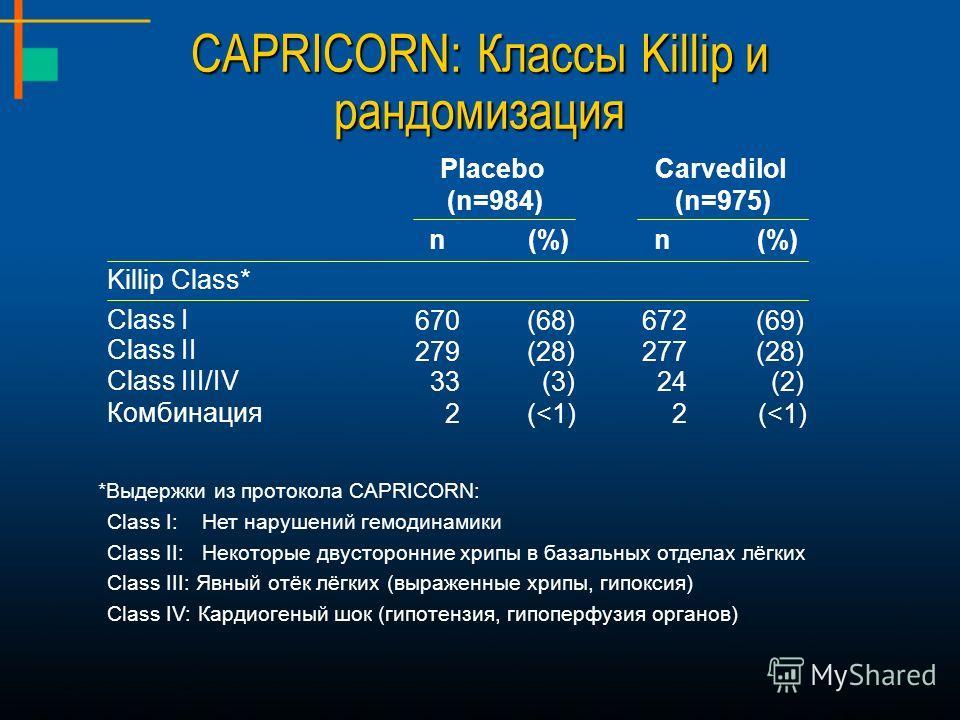 CAPRICORN: Классы Killip и рандомизация Placebo (n=984) Carvedilol (n=975) n(%)n Killip Class* Class I 670(68)672(69) Class II 279(28)277(28) Class III/IV 33(3)24(2) Комбинация 2(