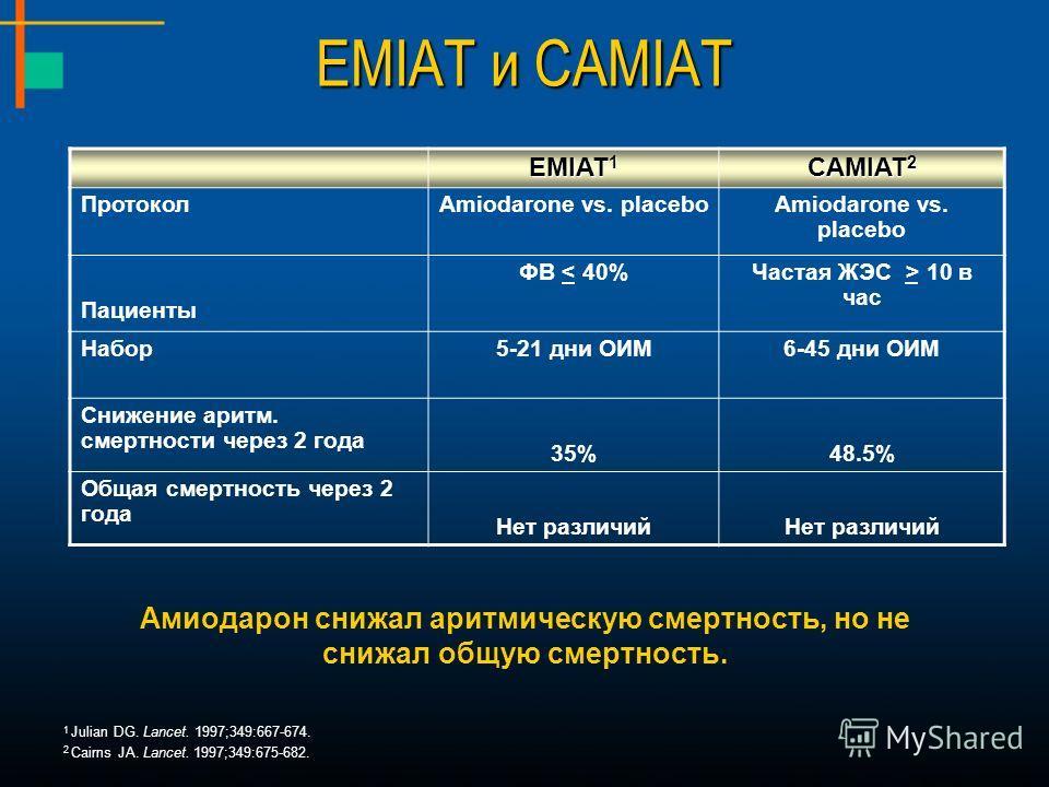 EMIAT и CAMIAT 1 Julian DG. Lancet. 1997;349:667-674. 2 Cairns JA. Lancet. 1997;349:675-682. EMIAT 1 CAMIAT 2 ПротоколAmiodarone vs. placebo Пациенты ФВ < 40%Частая ЖЭС > 10 в час Набор5-21 дни ОИМ6-45 дни ОИМ Снижение аритм. смертности через 2 года