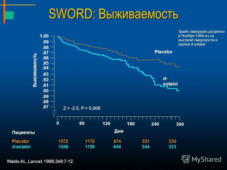 SWORD: Выживаемость Waldo AL. Lancet. 1996;348:7-12. Пациенты Placebo15721170874551330 d-sotalol15491150844544323 1.00 0 Дни Z = -2.5, P = 0.006 Выживаемость Placebo d- sotalol 60 120 180 240 300.99.98.97.96.95.94.93.92.91.90.89.88.87 Трайл завершён
