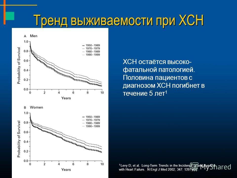 Тренд выживаемости при ХСН ХСН остаётся высоко- фатальной патологией. Половина пациентов с диагнозом ХСН погибнет в течение 5 лет 1 1 Levy D, et al. Long-Term Trends in the Incidence of and Survival with Heart Failure. N Engl J Med 2002; 347: 1397-40
