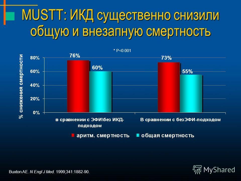 MUSTT: ИКД существенно снизили общую и внезапную смертность * P