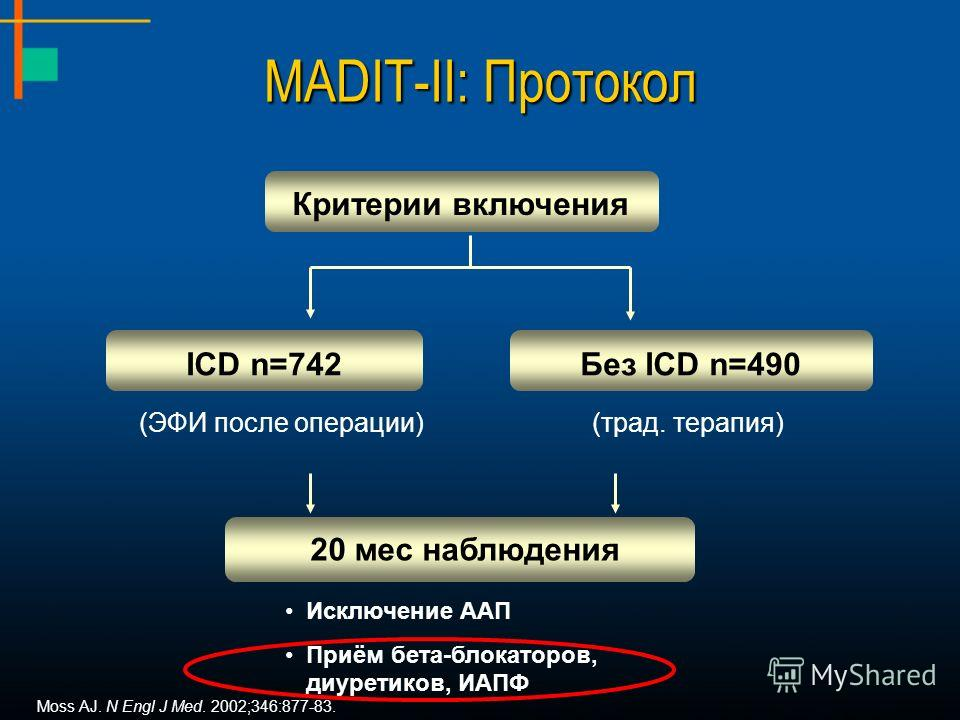 Критерии включения ICD n=742Без ICD n=490 (ЭФИ после операции)(трад. терапия) 20 мес наблюдения Исключение ААП Приём бета-блокаторов, диуретиков, ИАПФ MADIT-II: Протокол Moss AJ. N Engl J Med. 2002;346:877-83.