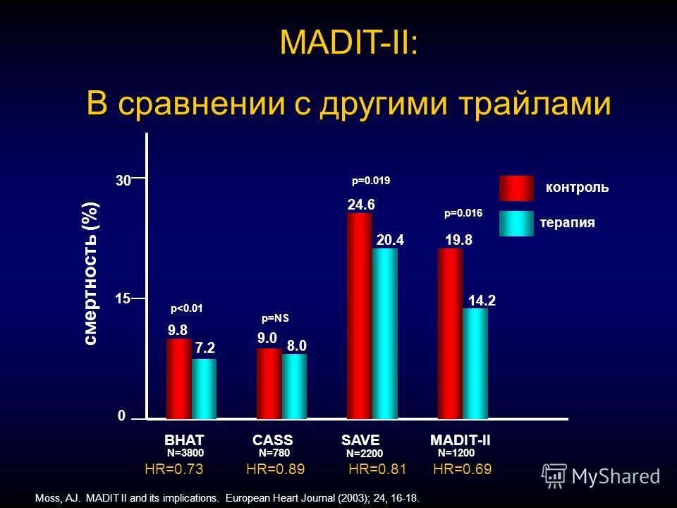 MADIT-II: В сравнении с другими трайлами смертность (%) 0 15 30 BHAT CASS SAVEMADIT-II p