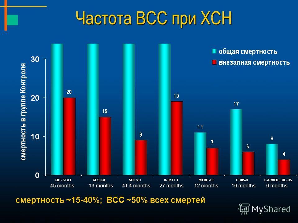 смертность ~15-40%; ВСС ~50% всех смертей 12 months16 months41.4 months27 months 13 months45 months6 months Частота ВСС при ХСН