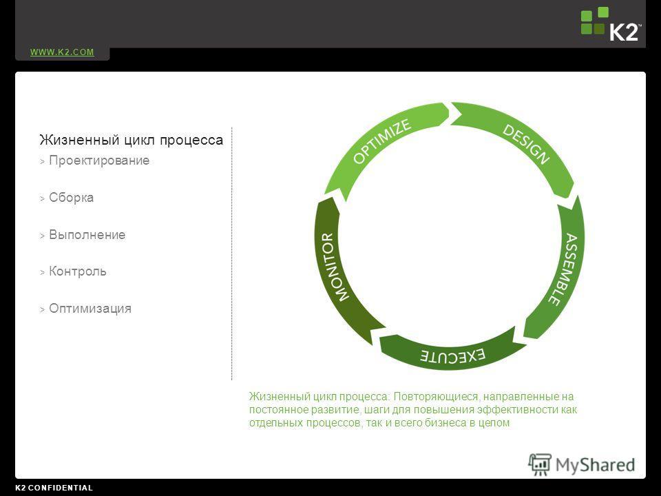 WWW.K2.COM K2 CONFIDENTIAL Жизненный цикл процесса > Проектирование > Сборка > Выполнение > Контроль > Оптимизация Жизненный цикл процесса: Повторяющиеся, направленные на постоянное развитие, шаги для повышения эффективности как отдельных процессов,