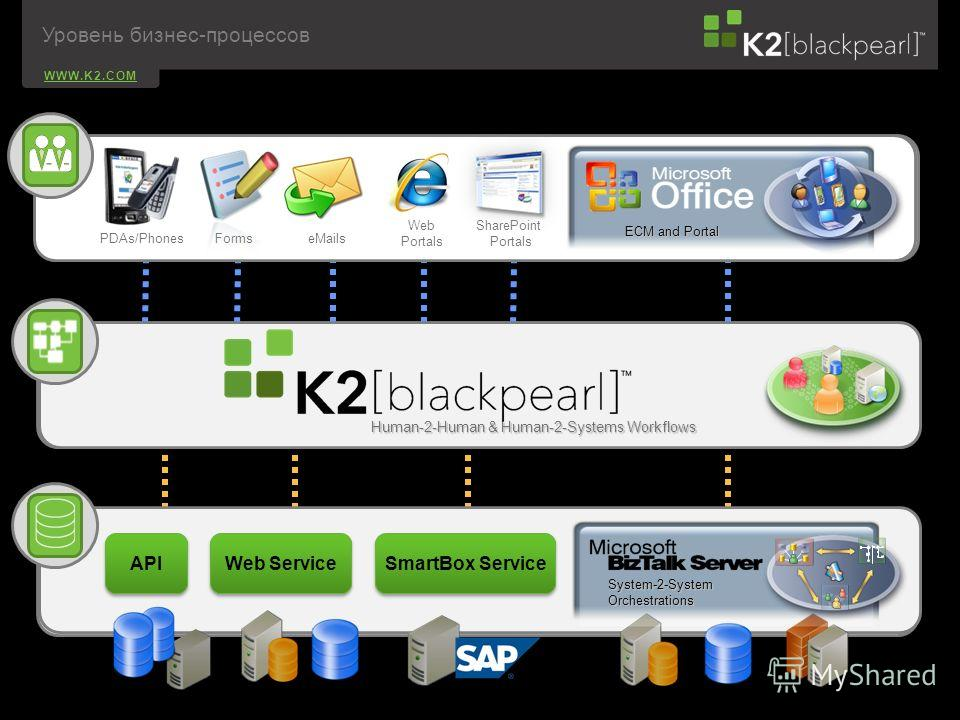 WWW.K2.COM Web Service System-2-SystemOrchestrations API SmartBox Service Human-2-Human & Human-2-Systems Workflows ECM and Portal Web SharePoint Portals PDAs/Phones Forms eMails Уровень бизнес-процессов