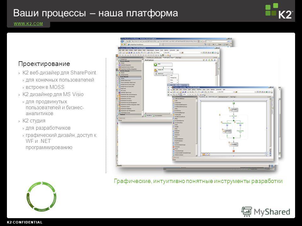 WWW.K2.COM K2 CONFIDENTIAL Проектирование > K2 веб-дизайер для SharePoint > для конечных пользователей > встроен в MOSS > K2 дизайнер для MS Visio > для продвинутых пользователей и бизнес- аналитиков > K2 студия > для разработчиков > графический диза
