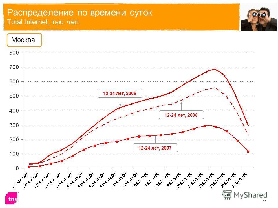 11 Распределение по времени суток Total Internet, тыс. чел. 12-24 лет, 2009 Москва 12-24 лет, 2008 12-24 лет, 2007