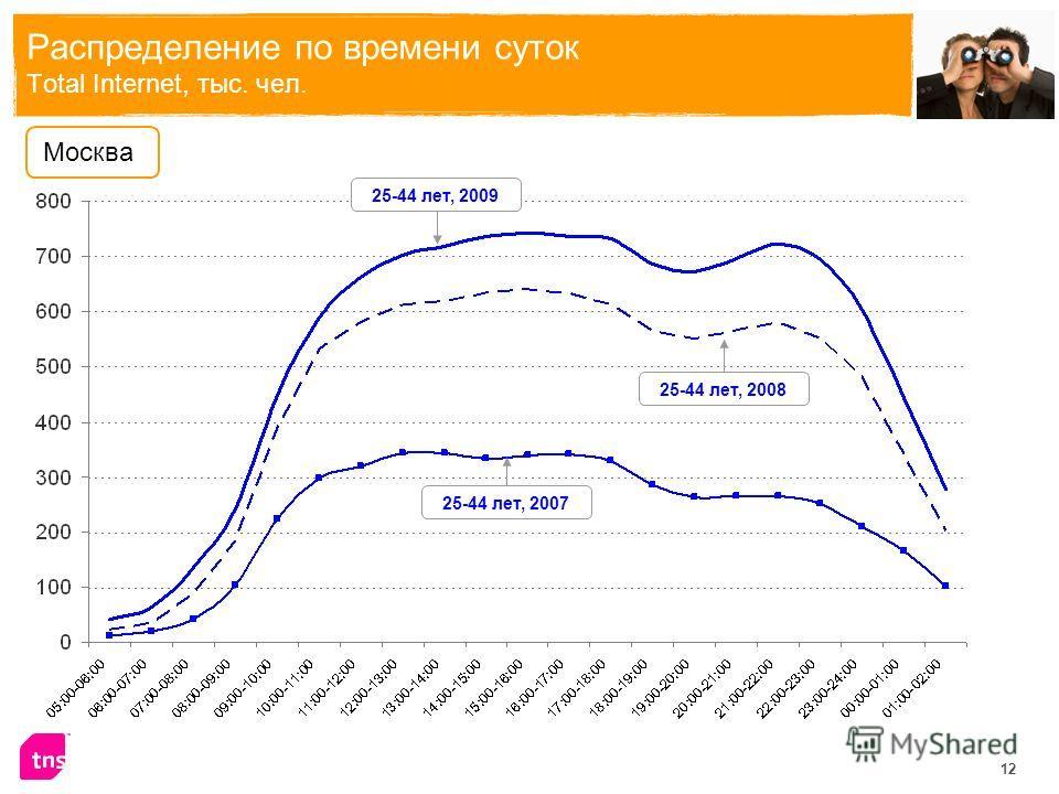 12 Распределение по времени суток Total Internet, тыс. чел. Москва 25-44 лет, 2009 25-44 лет, 2008 25-44 лет, 2007
