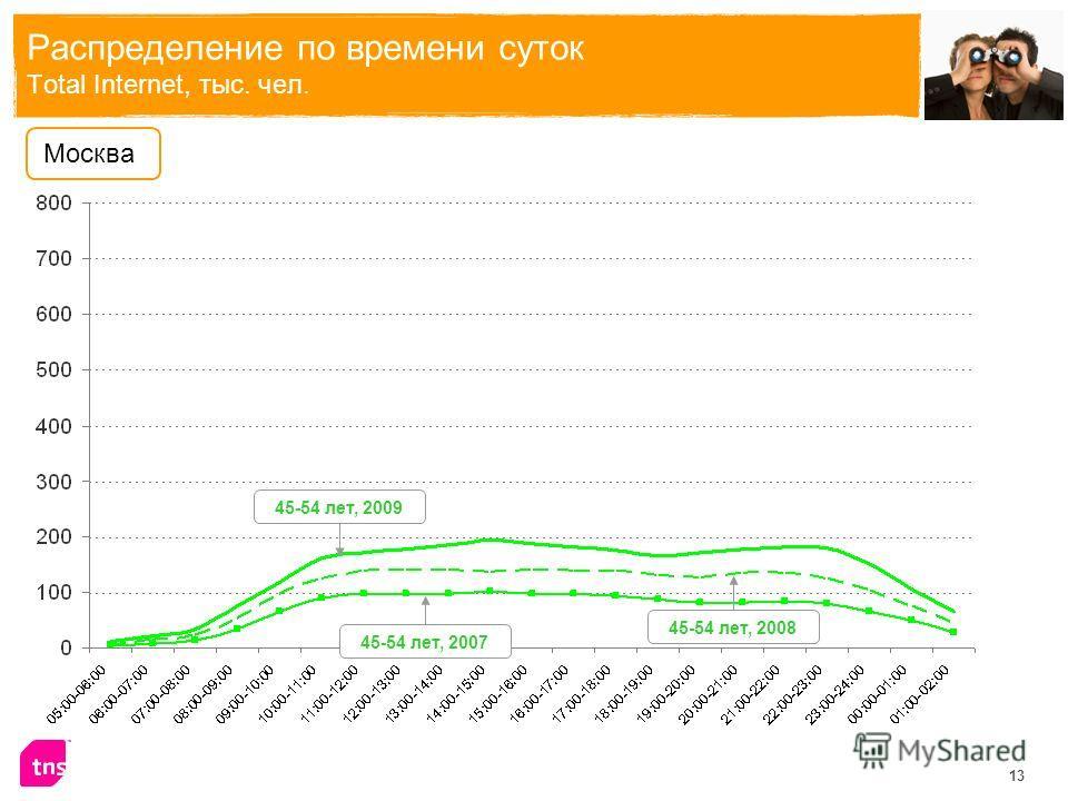13 Распределение по времени суток Total Internet, тыс. чел. Москва 45-54 лет, 2009 45-54 лет, 2008 45-54 лет, 2007