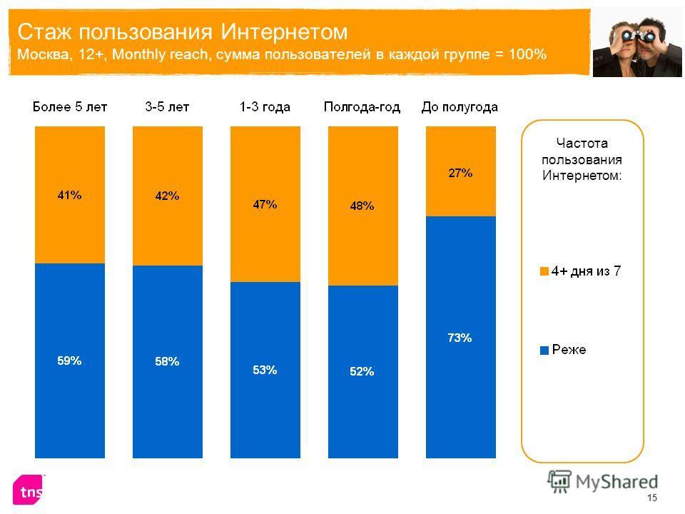 15 Стаж пользования Интернетом Москва, 12+, Monthly reach, сумма пользователей в каждой группе = 100% Частота пользования Интернетом:
