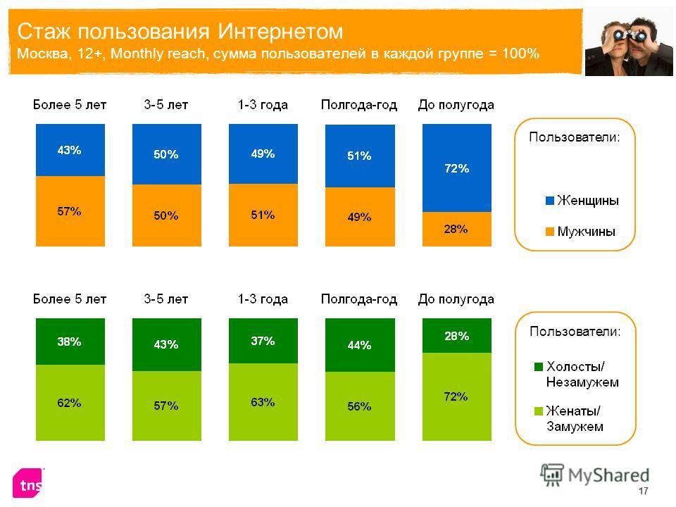 17 Стаж пользования Интернетом Москва, 12+, Monthly reach, сумма пользователей в каждой группе = 100% Пользователи: