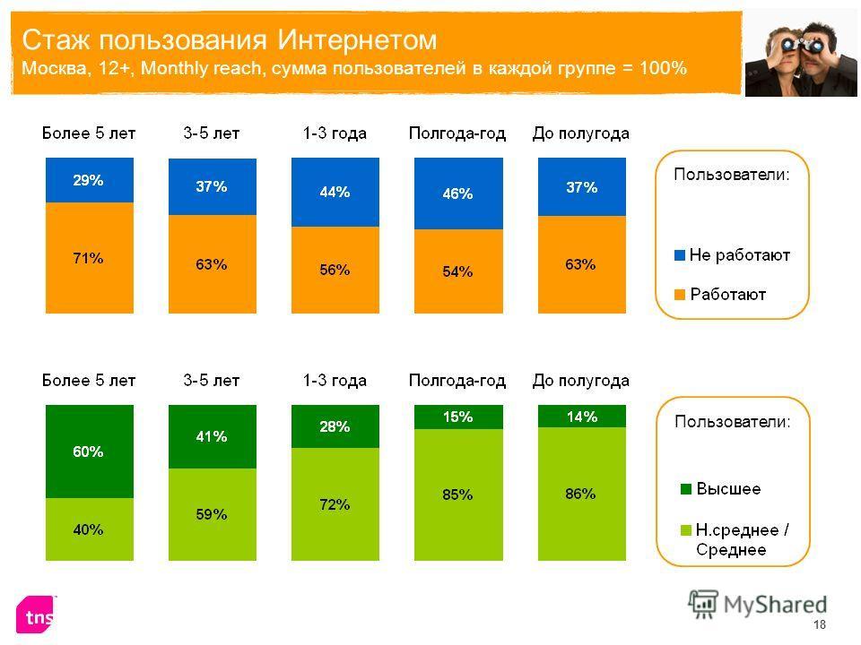 18 Стаж пользования Интернетом Москва, 12+, Monthly reach, сумма пользователей в каждой группе = 100% Пользователи:
