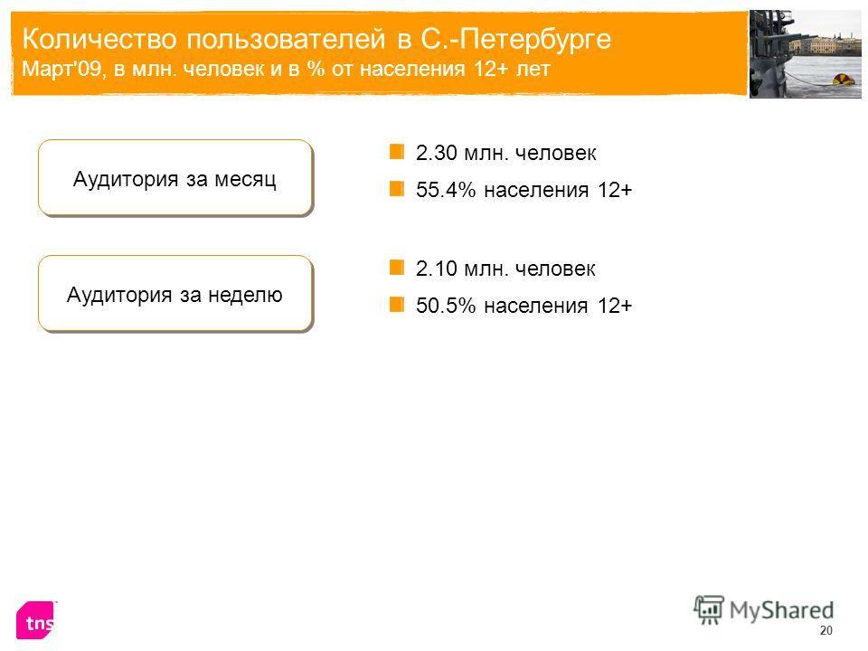 20 Количество пользователей в С.-Петербурге Март'09, в млн. человек и в % от населения 12+ лет 2.30 млн. человек 55.4% населения 12+ Аудитория за месяц 2.10 млн. человек 50.5% населения 12+ Аудитория за неделю