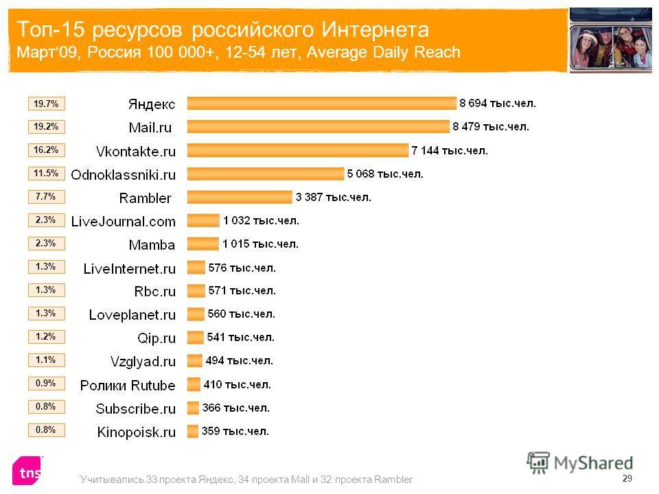 29 Топ-15 ресурсов российского Интернета Март09, Россия 100 000+, 12-54 лет, Average Daily Reach Учитывались 33 проекта Я ндекс, 34 проекта Mail и 32 проекта Rambler 19.7% 19.2% 16.2% 11.5% 7.7% 2.3% 1.3% 1.2% 1.1% 0.9% 0.8%
