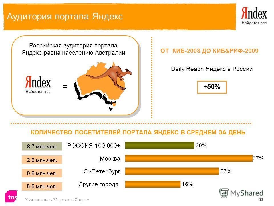 30 Аудитория портала Яндекс КОЛИЧЕСТВО ПОСЕТИТЕЛЕЙ ПОРТАЛА ЯНДЕКС В СРЕДНЕМ ЗА ДЕНЬ = Российская аудитория портала Яндекс равна населению Австралии ОТ КИБ-2008 ДО КИБ&РИФ-2009 Daily Reach Яндекс в России +50% Учитывались 33 проекта Яндекс