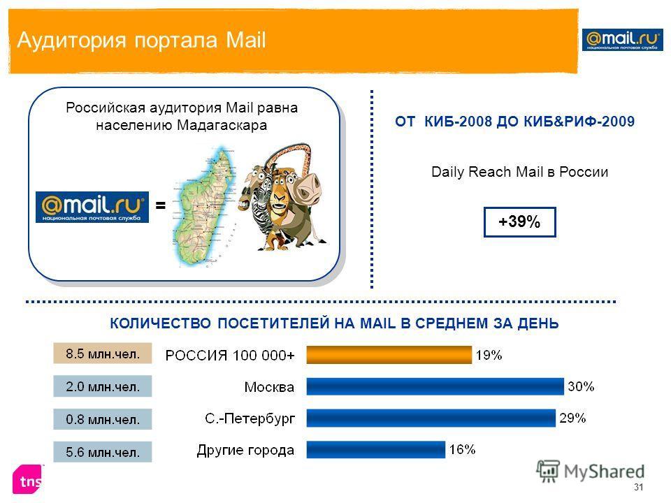 31 Аудитория портала Mail КОЛИЧЕСТВО ПОСЕТИТЕЛЕЙ НА MAIL В СРЕДНЕМ ЗА ДЕНЬ = Российская аудитория Mail равна населению Мадагаскара ОТ КИБ-2008 ДО КИБ&РИФ-2009 Daily Reach Mail в России +39%