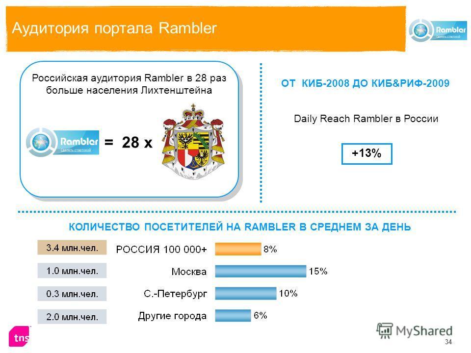34 Аудитория портала Rambler КОЛИЧЕСТВО ПОСЕТИТЕЛЕЙ НА RAMBLER В СРЕДНЕМ ЗА ДЕНЬ Российская аудитория Rambler в 28 раз больше населения Лихтенштейна ОТ КИБ-2008 ДО КИБ&РИФ-2009 Daily Reach Rambler в России +13% = 28 х