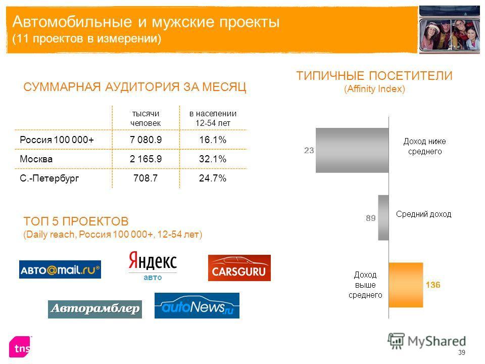 39 Автомобильные и мужские проекты (11 проектов в измерении) тысячи человек в населении 12-54 лет Россия 100 000+7 080.916.1% Москва2 165.932.1% С.-Петербург708.724.7% СУММАРНАЯ АУДИТОРИЯ ЗА МЕСЯЦ ТИПИЧНЫЕ ПОСЕТИТЕЛИ (Affinity Index) ТОП 5 ПРОЕКТОВ (