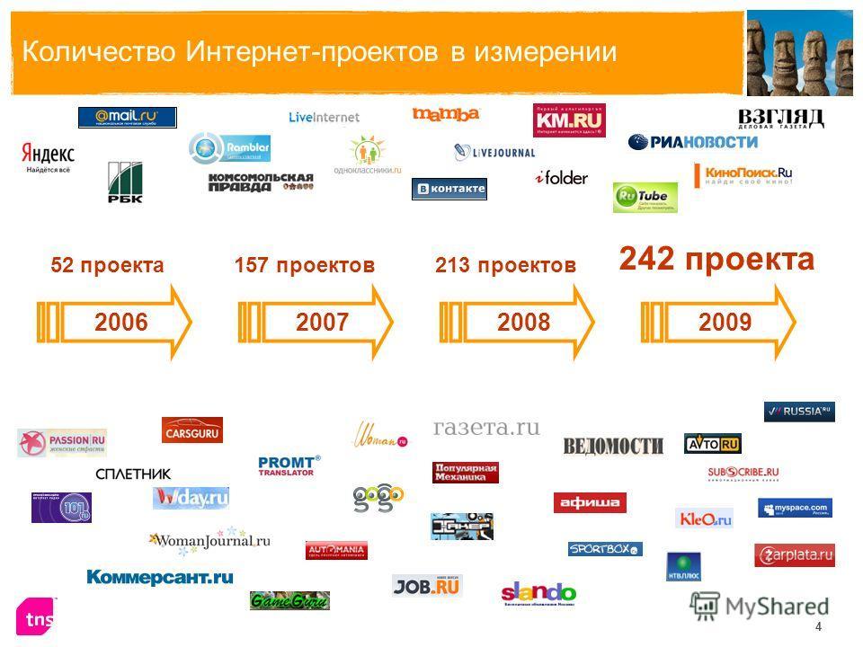 4 Количество Интернет-проектов в измерении 2006200720082009 52 проекта 242 проекта 157 проектов213 проектов