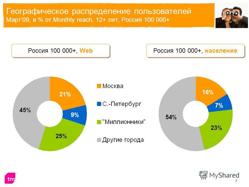 7 Географическое распределение пользователей Март09, в % от Monthly reach, 12+ лет, Россия 100 000+ Россия 100 000+, Web Россия 100 000+, население