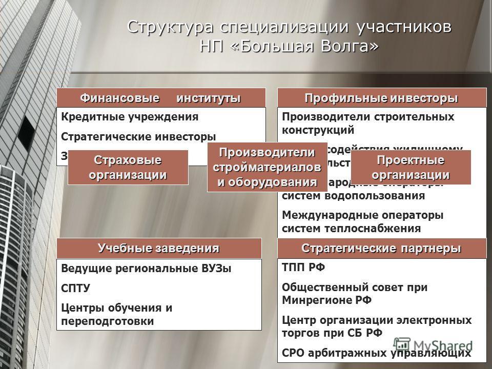 Структура специализации участников НП «Большая Волга» Финансовые институты Учебные заведения Профильные инвесторы Кредитные учреждения Стратегические инвесторы ЗПИФы Производители строительных конструкций Фонды содействия жилищному строительству Межд