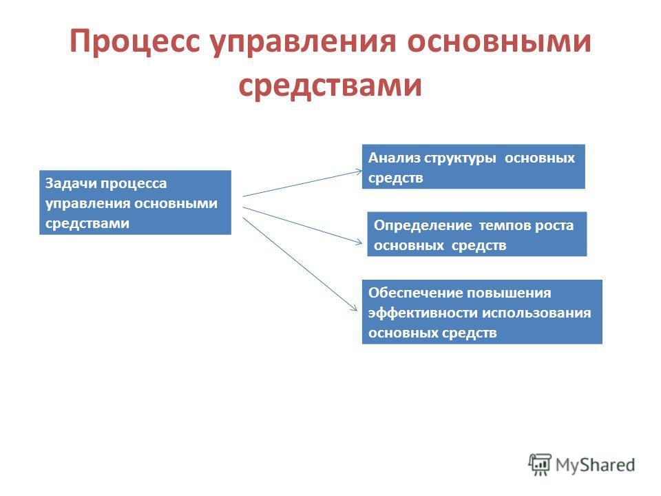 Процесс управления основными средствами Задачи процесса управления основными средствами Анализ структуры основных средств Определение темпов роста основных средств Обеспечение повышения эффективности использования основных средств